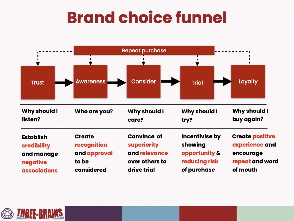 The brand choice funnel - trust - aware - consider - trial - loyalty - repeat purchase