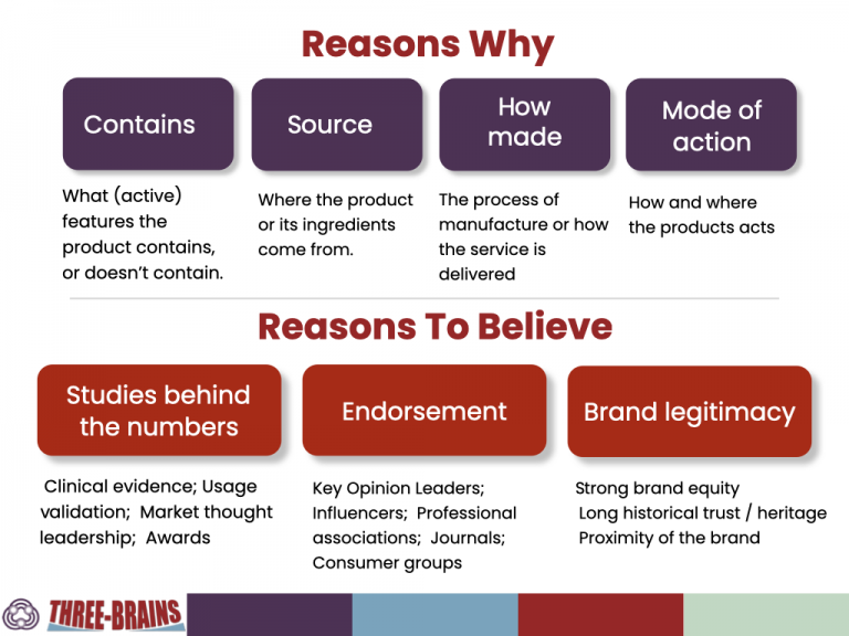 Reason Why and Reason to believe ways to define