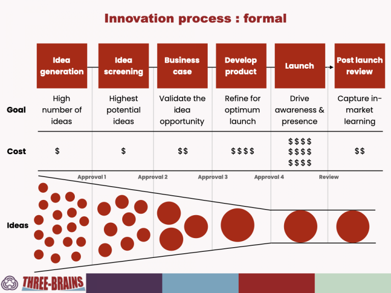 Marketing innovation process - formal approach to screening and approval