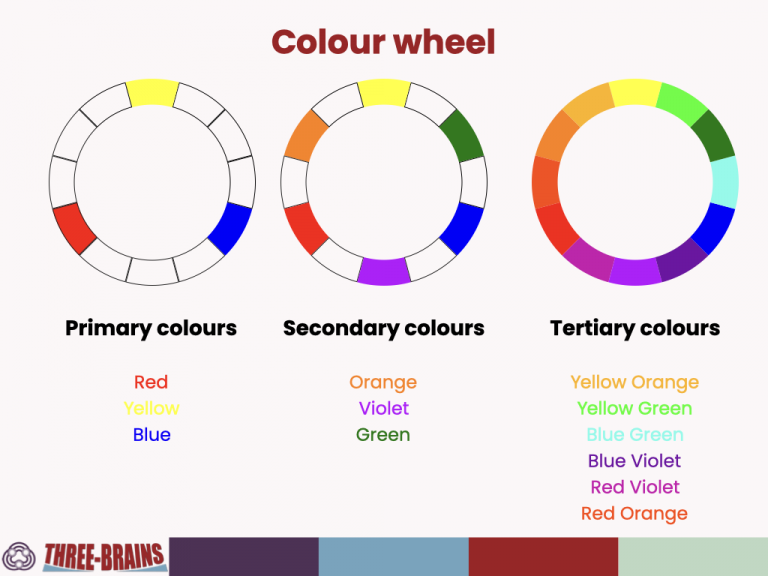 Colour wheel with primary, secondary and tertiary (hue) colours