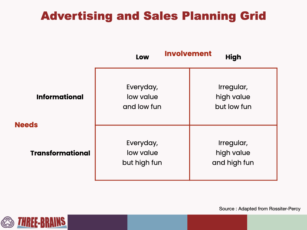 Sales copy - advertising and sales planning grid