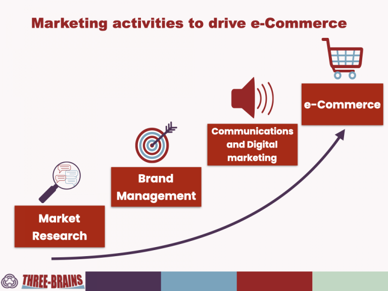 Marketing activities to drive e-Commerce