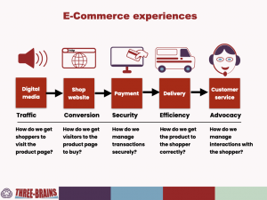e-commerce planning process - 5 key steps in e-commerce experience