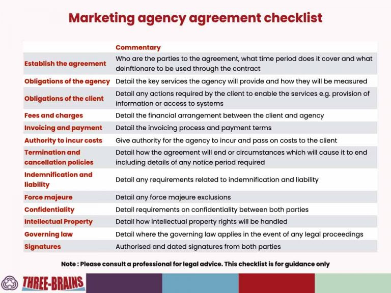 A checklist of 13 items which should be included in a marketing agency agreement including obligations of both parties, fees, termination clauses and confidentiality and IP clauses